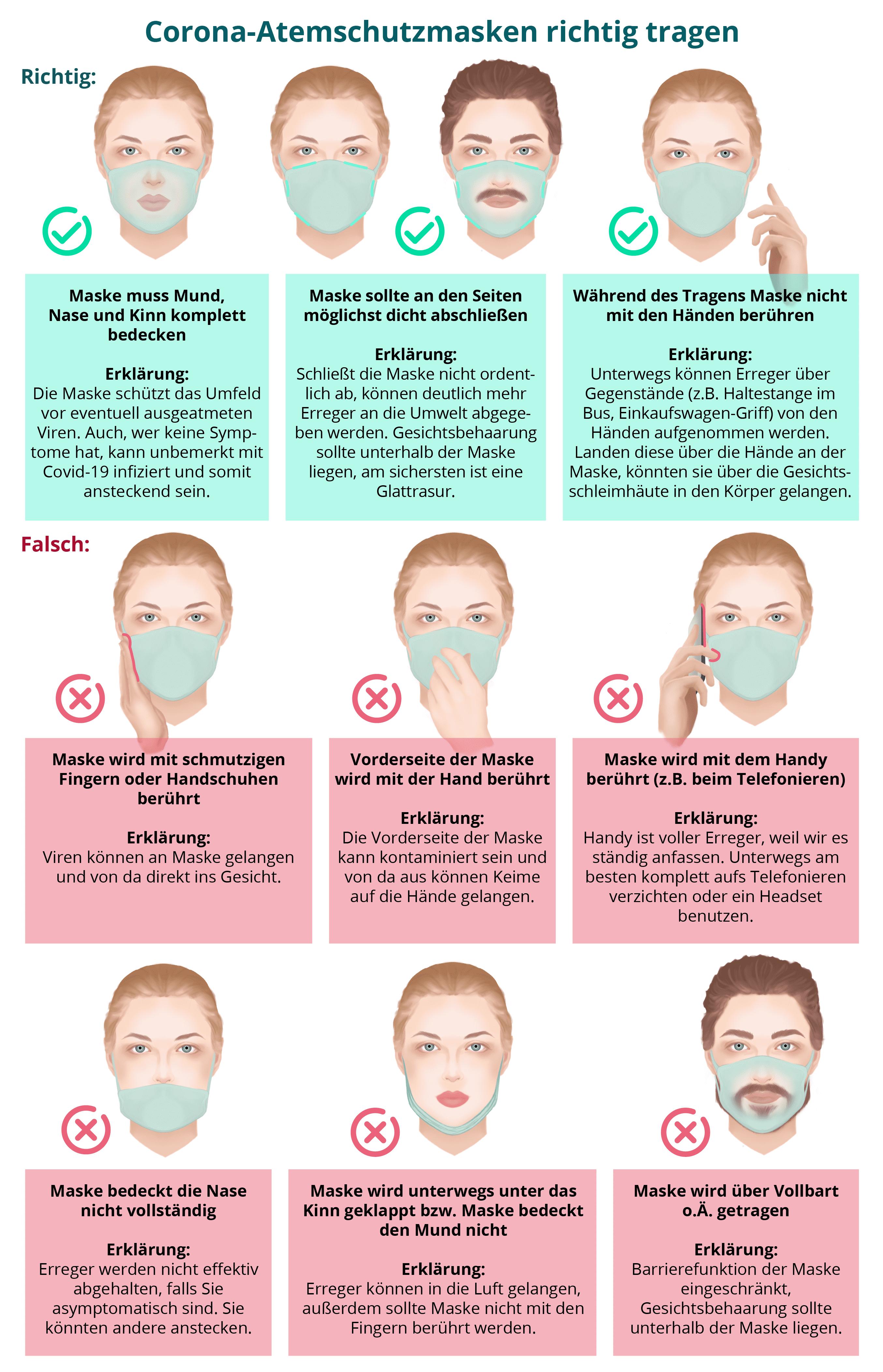 Symptome Von Coronavirus